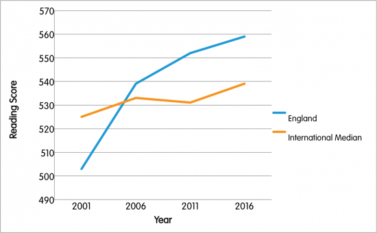PIRLS results. England has made great gains to the teaching of systematic, Synthetic Phonics