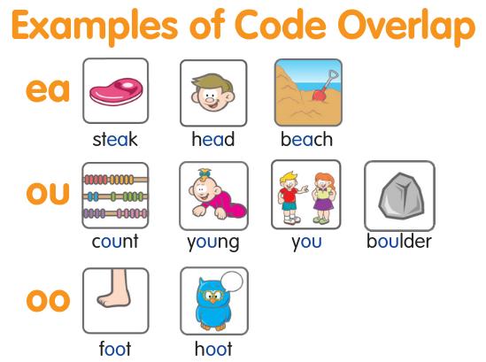 Examples of vowel teams code overlap